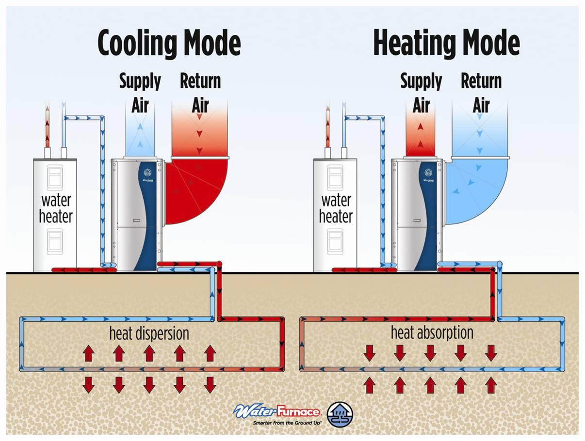Hollaway Meyers Heating Cooling Amp Geothermal Hammond In