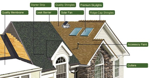Shingle Roof System