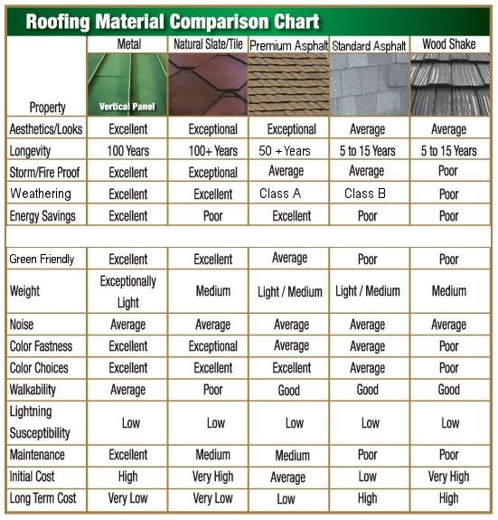 Roofing Materials Roofing Materials List