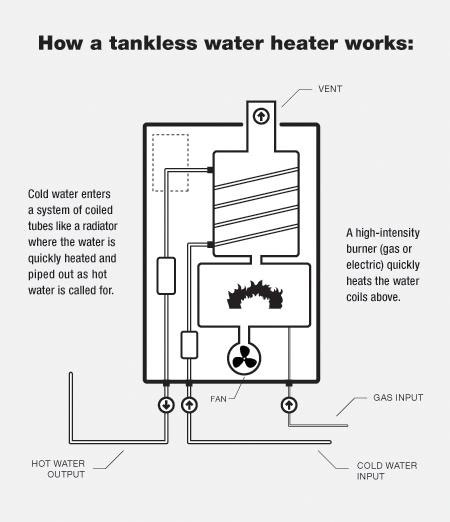 water heaters angies list. Black Bedroom Furniture Sets. Home Design Ideas